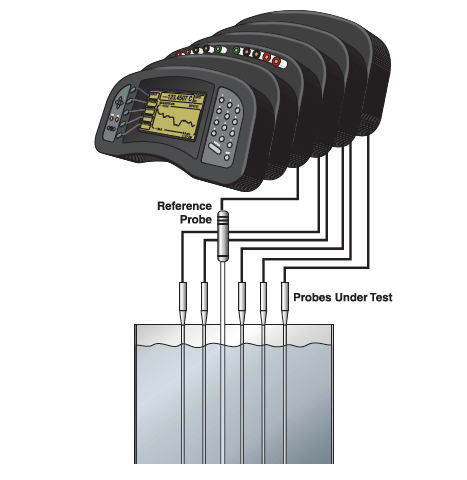 1 multi-channel thermometer readout, 1 reference probe and 5 UUTs