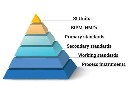 Calibration Traceability Pyramid